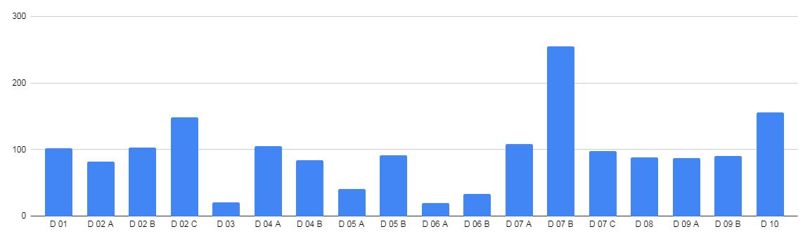 Graph-1-junior-results