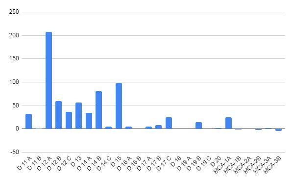Graph-2-senior-results